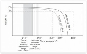 PCB Thermo-mechanical Properties1