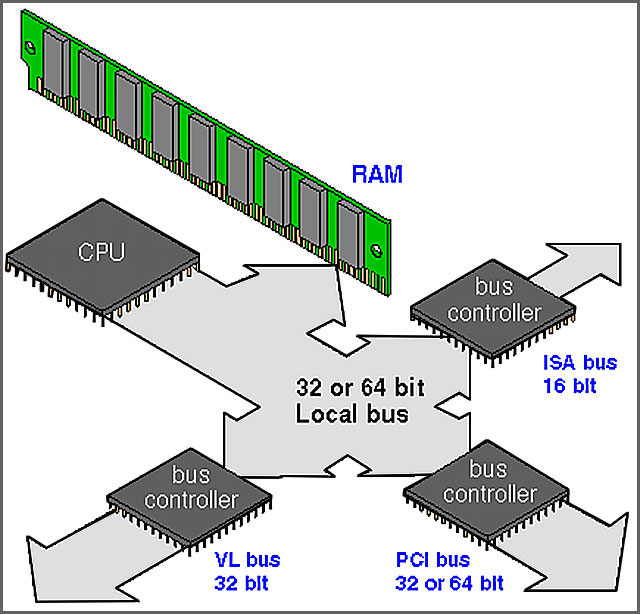 data bus guide what you need to know ourpcb rh ourpcb com