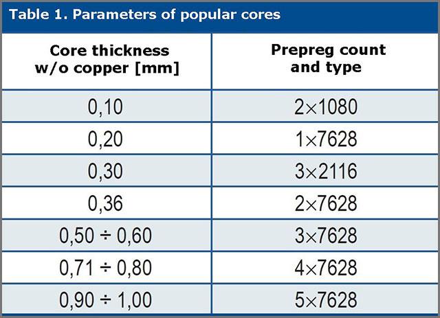 Standard-PCB-Thickness