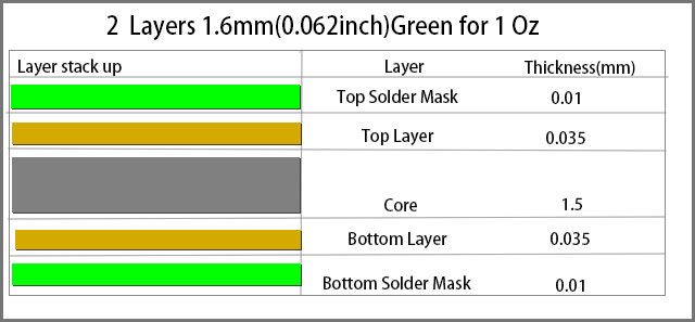 standard two-layer PCB thickness