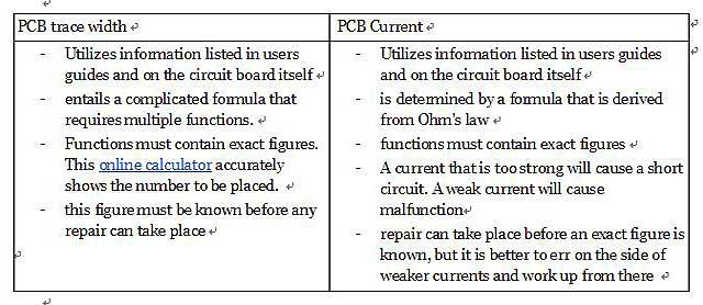 PCB Trace-The Importance of PCB Traces In the PCBs