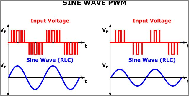Recreating a sine wave with a PWM