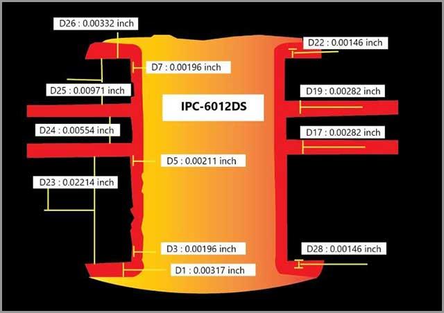 PCB class