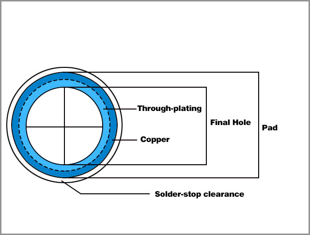 Measure and Calculate the Annular Ring