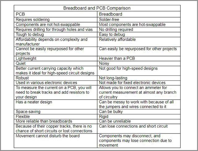 Breadboard vs PCB
