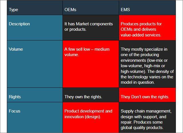 OEM vs. EMS
