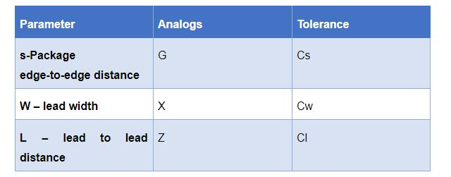 The table below summarizes all the parameters
