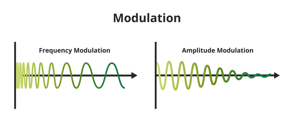 showing a Vector scheme of frequency modulation (FM)