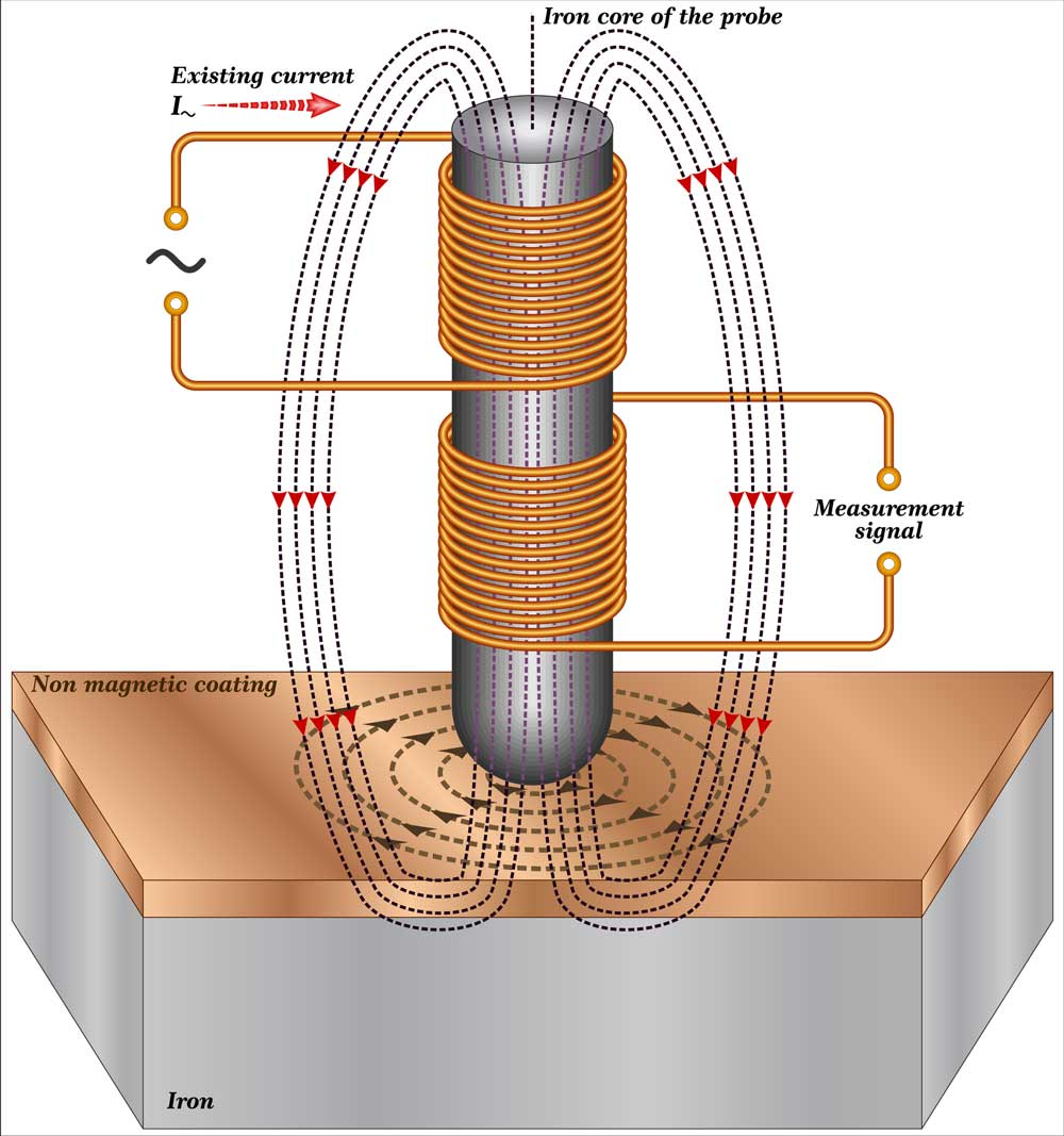 Diagram showing magnetic induction test method