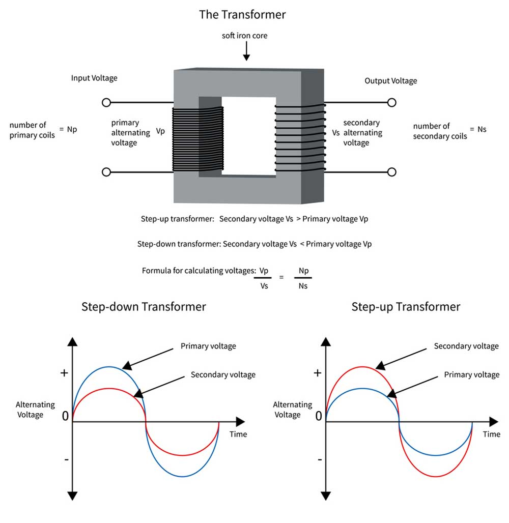 Electrical transformer changing voltage and current