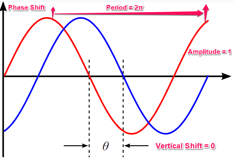 notions graph