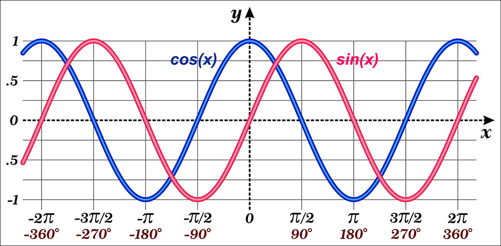 Plotted graph of Sine and Cosine