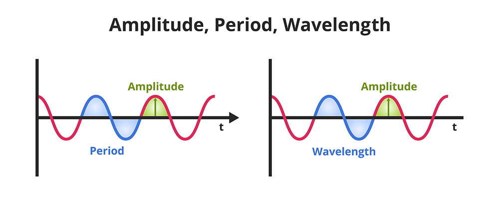 Diagram showing Amplitude, Period, and Wavelength