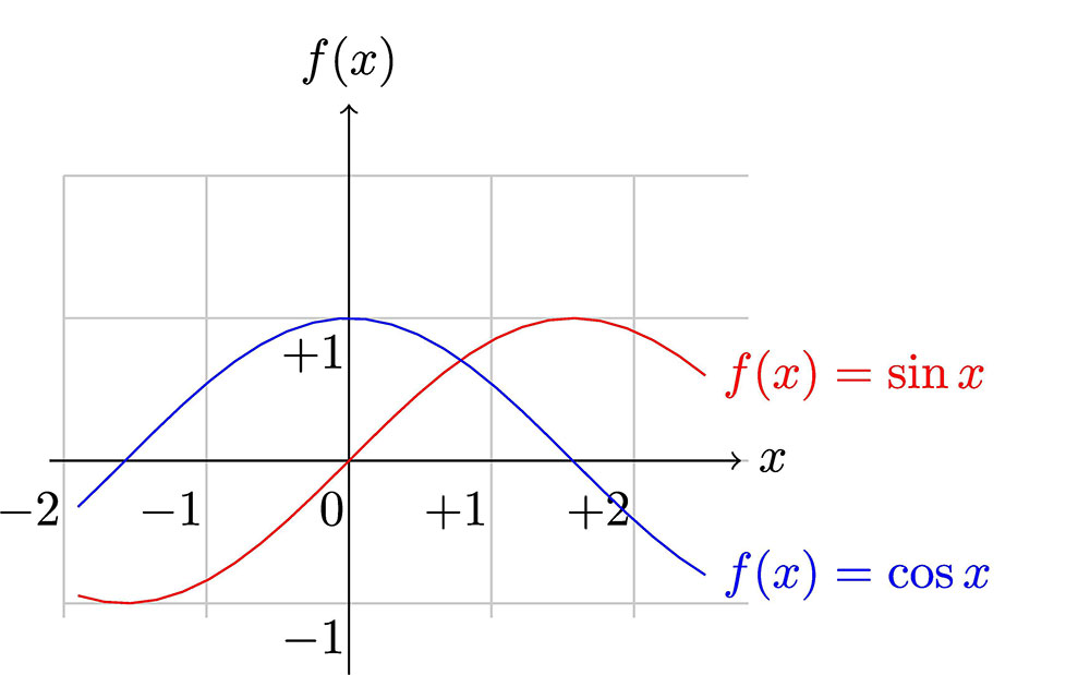 Plotting of Sin(x) and Cos(x) functions