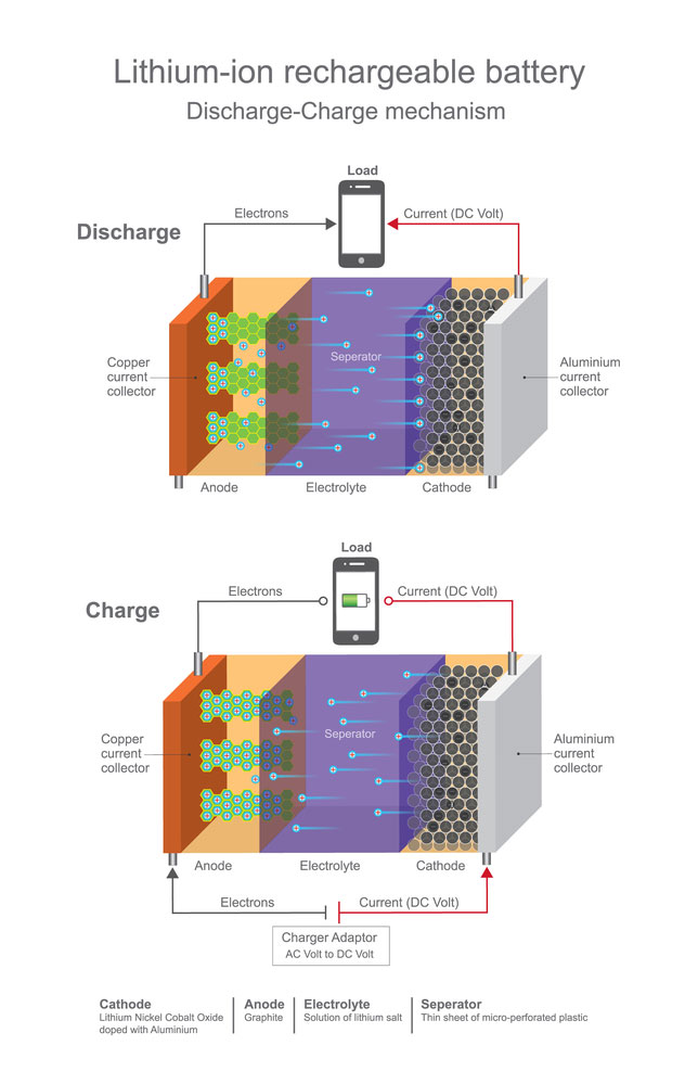 Stock illustration of lithium ion rechargeable battery